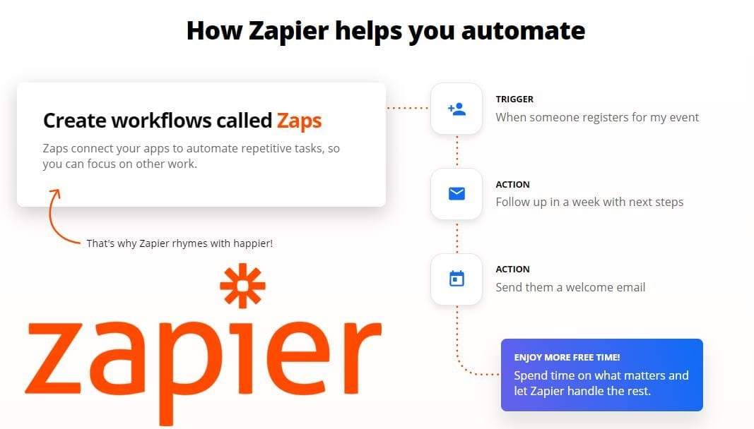 10 Ways to Use Zapier to Automate Your Work