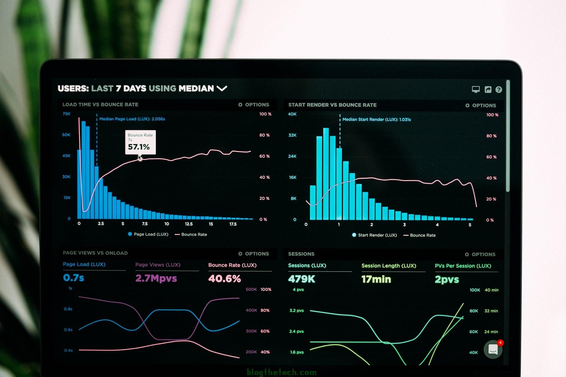 Follow best practices for data analytics as you branch out